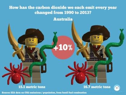 Change in carbon emissions per capita per person using minfigs 1990-2013 - Australia