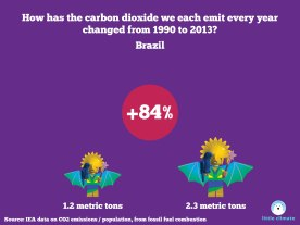 Change in carbon emissions per capita per person using minfigs 1990-2013 - Brazil