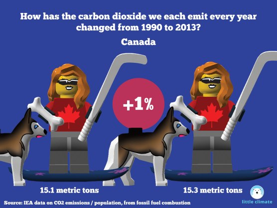 Change in carbon emissions per capita per person using minfigs 1990-2013 - Canada