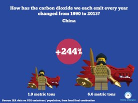 Change in carbon emissions per capita per person using minfigs 1990-2013 - China
