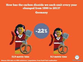 Change in carbon emissions per capita per person using minfigs 1990-2013 - Germany