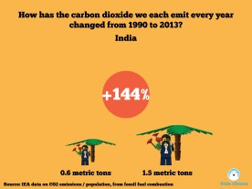 Change in carbon emissions per capita per person using minfigs 1990-2013 - India