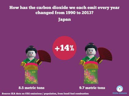 Change in carbon emissions per capita per person using minfigs 1990-2013 - Japan