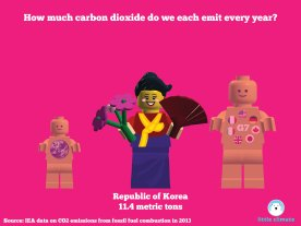 Carbon emissions per capita per person using minfigs - South Korea