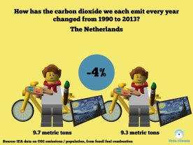 Change in carbon emissions per capita per person using minfigs 1990-2013 - Netherlands
