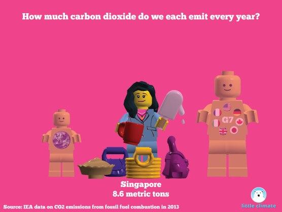 Carbon emissions per capita per person using minfigs - Singapore