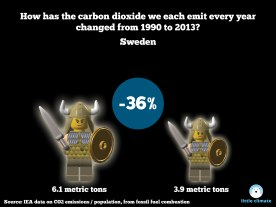 Change in carbon emissions per capita per person using minfigs 1990-2013 - Sweden