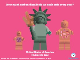Carbon emissions per capita per person using minfigs - United States USA
