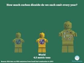 Carbon emissions per capita per person using minfigs - Global